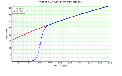 Wet & Dry Data (10micron Filter)