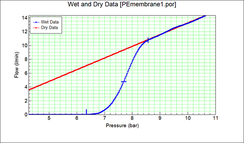 Wet and Dry Data